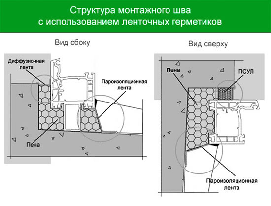 Материал для заделки бетонные швы