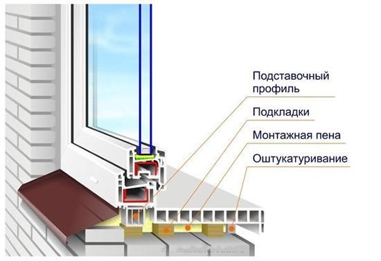 Как смонтировать пластиковые окна