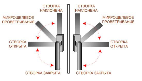 Как сделать окно на микропроветривание