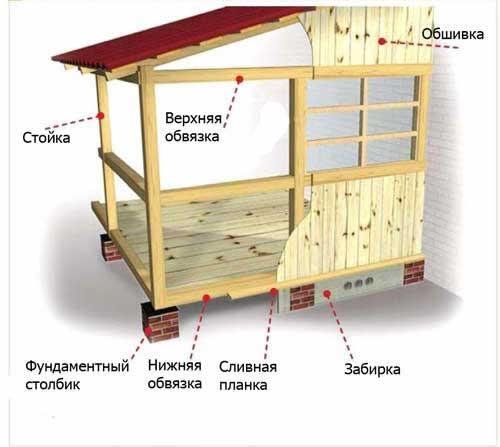 Как построить веранду своими руками к дому в картинках