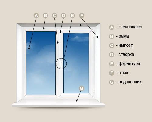 Реклама алюминиевых окон