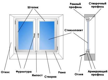 Схема крепежа пвх окон примеры расположения опорных и боковых колодок