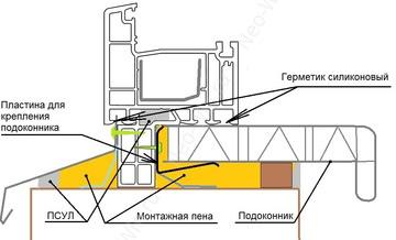 Как установить подоконник на пластиковое окно своими руками