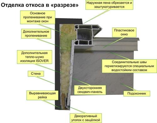 Монтаж откосов на окна