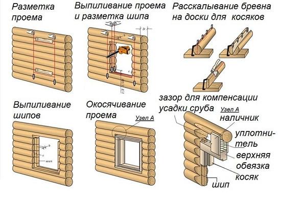Установка окон в сруб: специфика, способы и этапы