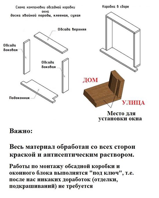 Как сделать коробку для оконной рамы