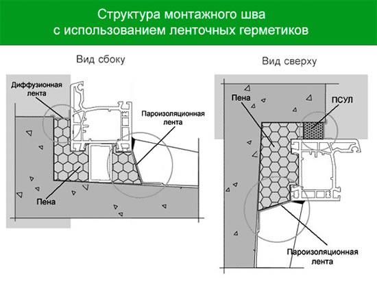 Лента для гидроизоляции стыков в ванной купить
